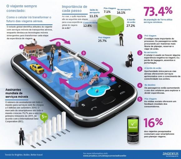 Infográfico da revista Amadeus - sistemas de gerenciamento de turismo mais influente do mundo, revela as números expressivos da conectividade nas viagens
